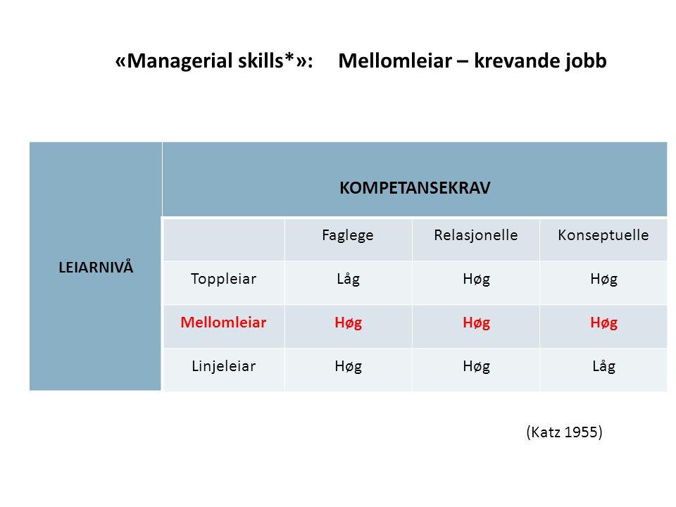 LEIARNIVÅ KOMPETANSEKRAV FaglegeRelasjonelleKonseptuelle ToppleiarLågHøg MellomleiarHøg LinjeleiarHøg Låg «Managerial skills*»: Mellomleiar – krevande