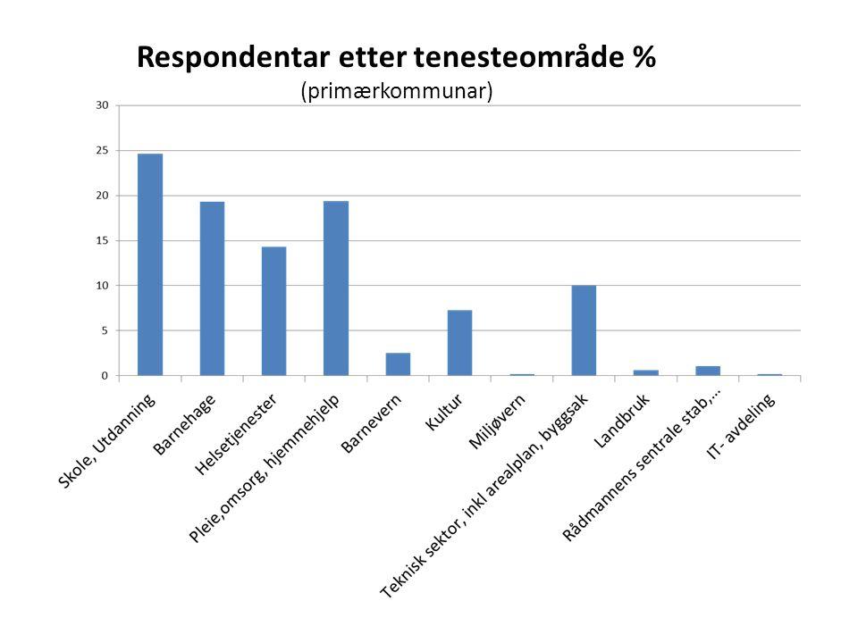 Respondentar etter tenesteområde % (primærkommunar)