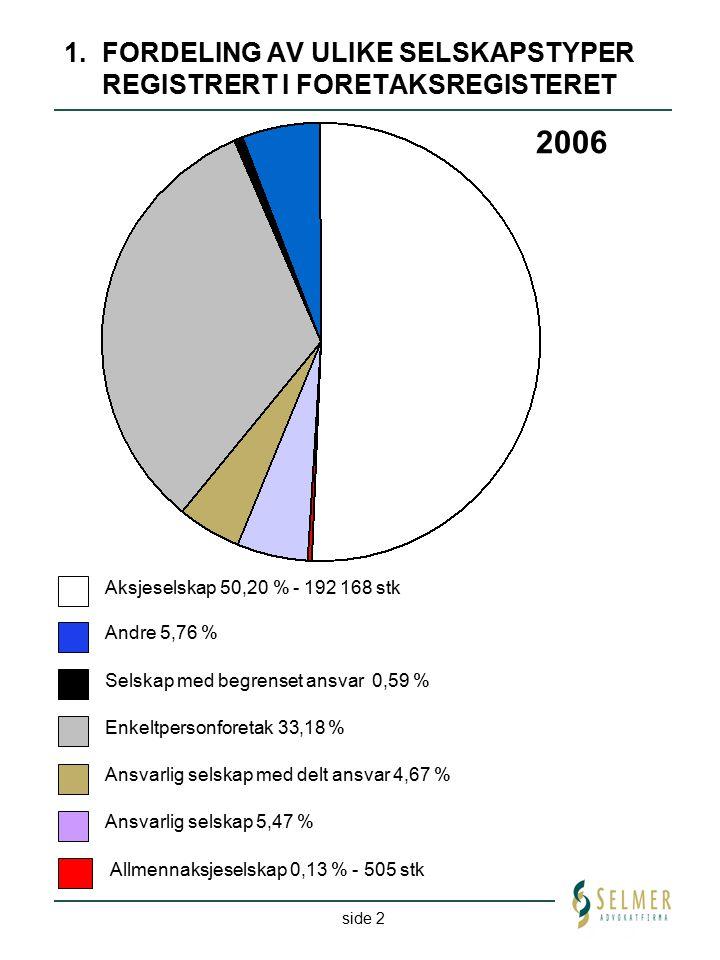 side 2 1. FORDELING AV ULIKE SELSKAPSTYPER REGISTRERT I FORETAKSREGISTERET 2006 Enkeltpersonforetak 33,18 % Ansvarlig selskap med delt ansvar 4,67 % A