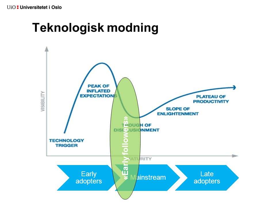 Teknologisk modning Early adopters Mainstream Late adopters «Early followers»