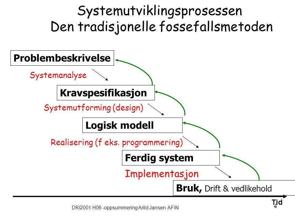 DRI2001 H06 -oppsummering Arild Jansen AFIN 4 Systemutviklingsprosessen Den tradisjonelle fossefallsmetoden Kravspesifikasjon Problembeskrivelse Ferdi