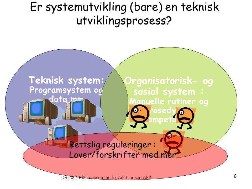 DRI2001 H06 -oppsummering Arild Jansen AFIN 6 Er systemutvikling (bare) en teknisk utviklingsprosess? Teknisk system: Programsystem og data mm Organis