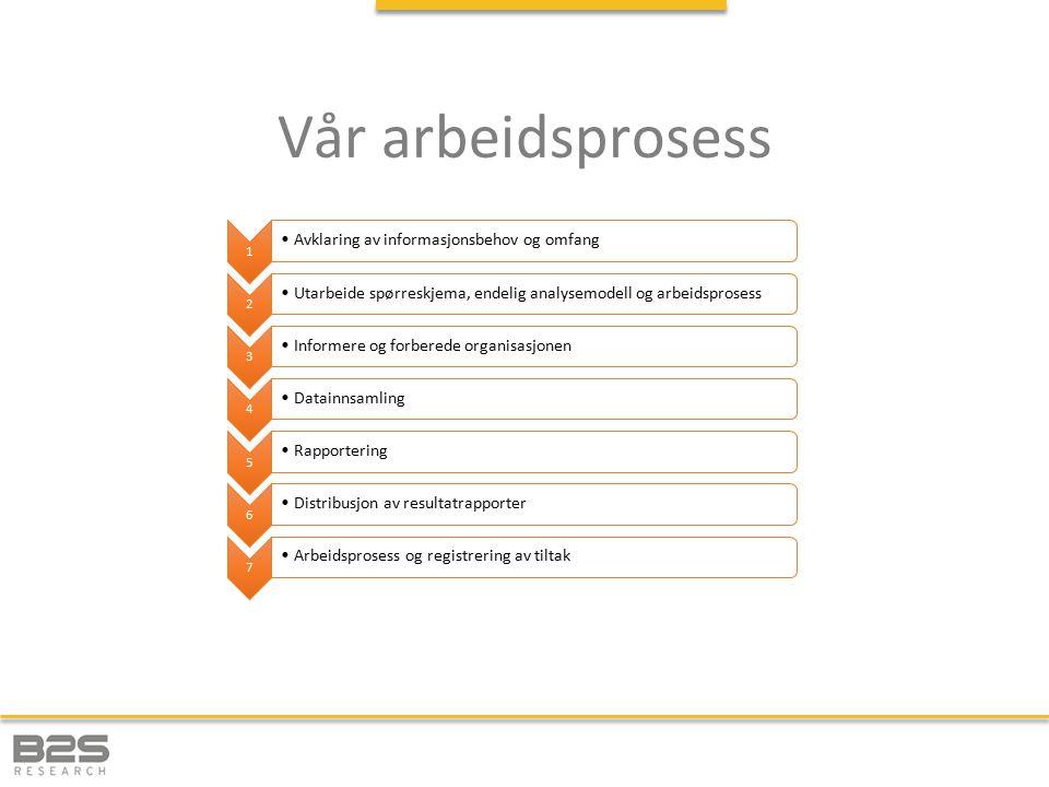 Vår arbeidsprosess 1 Avklaring av informasjonsbehov og omfang 2 Utarbeide spørreskjema, endelig analysemodell og arbeidsprosess 3 Informere og forbere