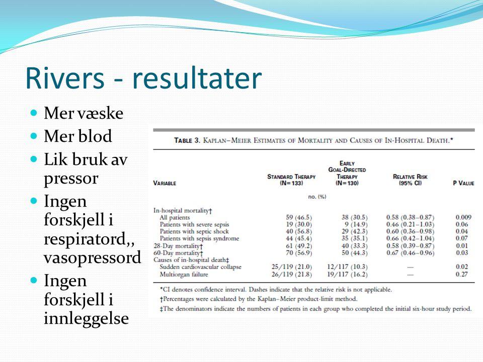 Rivers - resultater Mer væske Mer blod Lik bruk av pressor Ingen forskjell i respiratord,, vasopressord Ingen forskjell i innleggelse