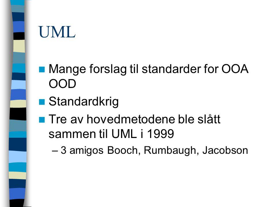 UML Mange forslag til standarder for OOA OOD Standardkrig Tre av hovedmetodene ble slått sammen til UML i 1999 –3 amigos Booch, Rumbaugh, Jacobson