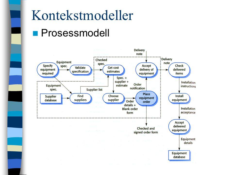 Prosessmodell Kontekstmodeller