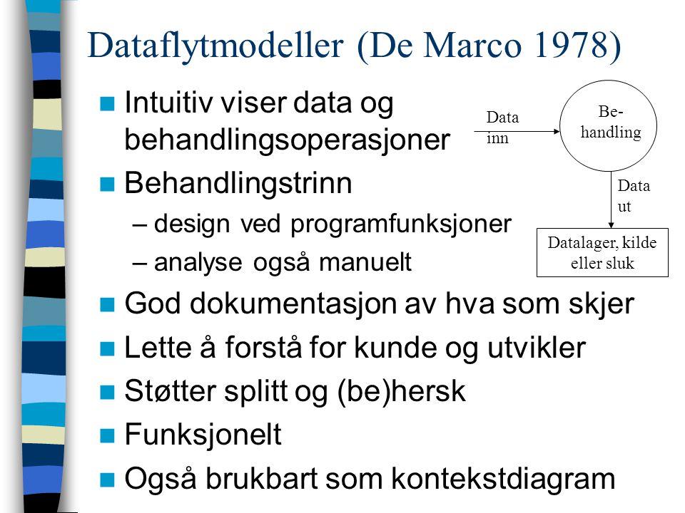 Dataflytmodeller (De Marco 1978) Intuitiv viser data og behandlingsoperasjoner Behandlingstrinn –design ved programfunksjoner –analyse også manuelt God dokumentasjon av hva som skjer Lette å forstå for kunde og utvikler Støtter splitt og (be)hersk Funksjonelt Også brukbart som kontekstdiagram Data inn Be- handling Data ut Datalager, kilde eller sluk