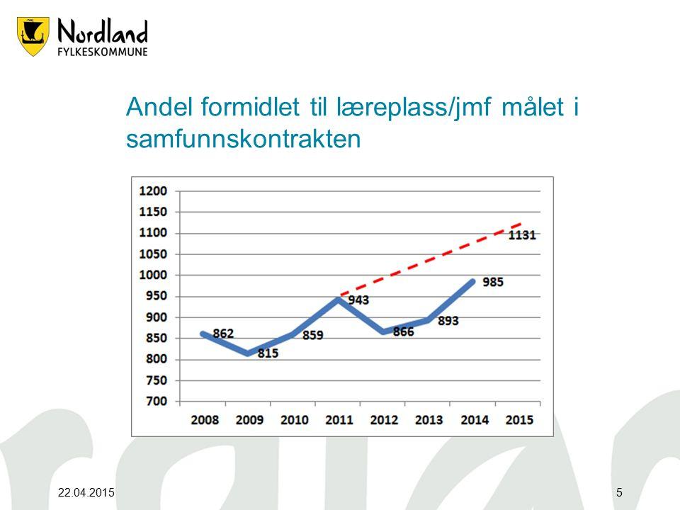 Indikatorrapport samfunnskontrakten 2015 Størst økning i helse -og oppvekstfag Økning av nye lærekontrakter i Nordland Utd.programmet utmerker seg med den raskeste gjennomføringen (25 mnd) 65% av fagbrevene i 2013/14 var over 25 år Utviklingsmål for Nordland er «innen 2018 skal 75% av elever og lærlinger gjennomføre og bestå videregående opplæring på normert tid pluss to år» 22.04.20156