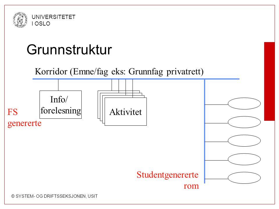 © SYSTEM- OG DRIFTSSEKSJONEN, USIT UNIVERSITETET I OSLO Grunnstruktur Korridor (Emne/fag eks: Grunnfag privatrett) Info/ forelesning Aktivitet Student