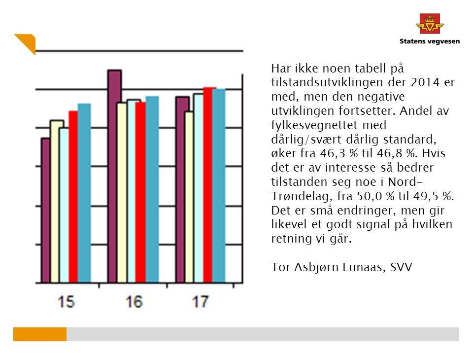 Har ikke noen tabell på tilstandsutviklingen der 2014 er med, men den negative utviklingen fortsetter. Andel av fylkesvegnettet med dårlig/svært dårli