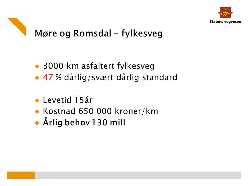 Møre og Romsdal - fylkesveg ● 3000 km asfaltert fylkesveg ● 47 % dårlig/svært dårlig standard ● Levetid 15år ● Kostnad 650 000 kroner/km ● Årlig behov