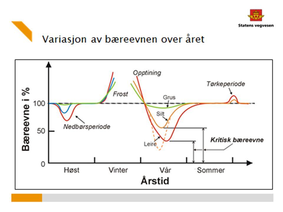 Møre og Romsdal - dekketilstand fylkesveg 04.06.2014