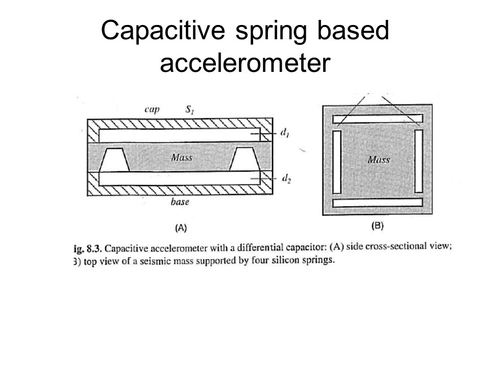 Capacitive finger accelerometer