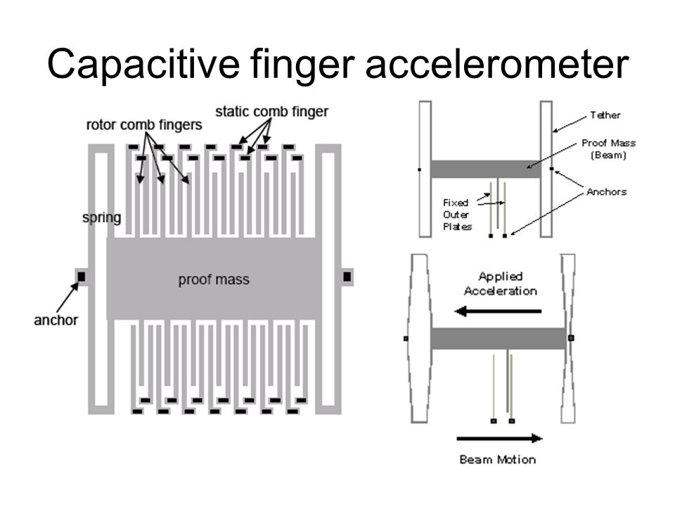 Capacitive finger accelerometer