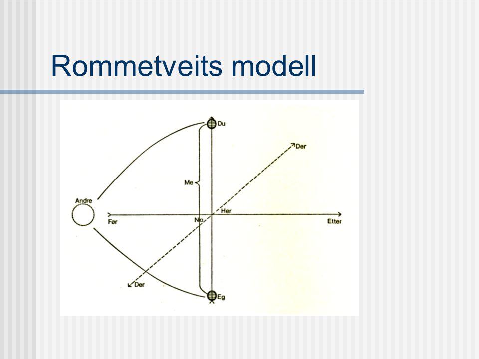 Kommunikasjon = en prosess forløp i tid utstrekning i rom interaksjon (mellom to eller flere)