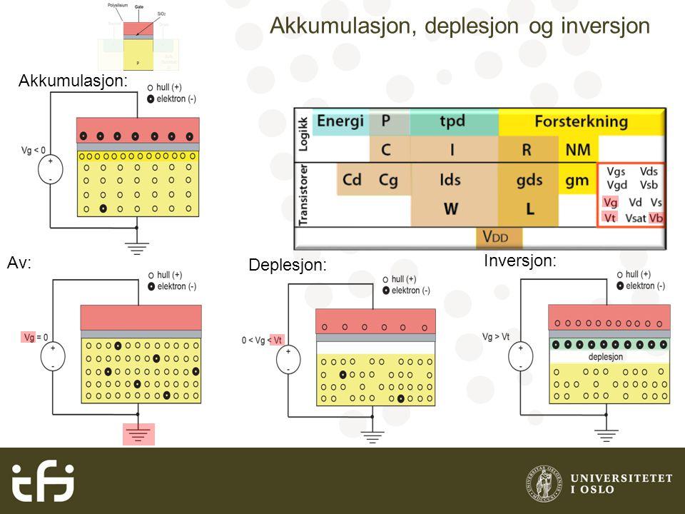 Enkel beskrivelse av MOS transistor Av: På: Lineært område Metning Lineært område: Lineært område