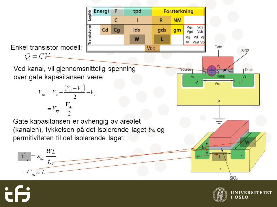 INF3400 Grunnleggende digital CMOS Enkel transistor modell: Ved kanal, vil gjennomsnittelig spenning over gate kapasitansen være: Gate kapasitansen er avhengig av arealet (kanalen), tykkelsen på det isolerende laget t ox og permitiviteten til det isolerende laget: