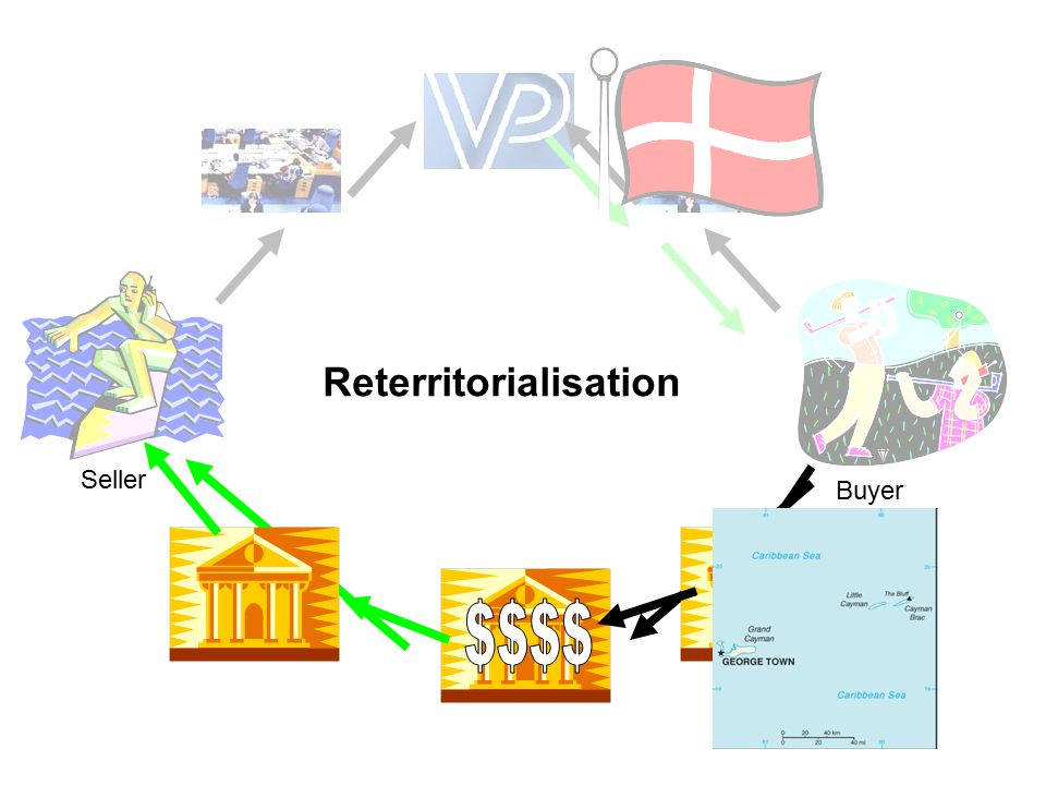 Reterritorialisation Seller Buyer