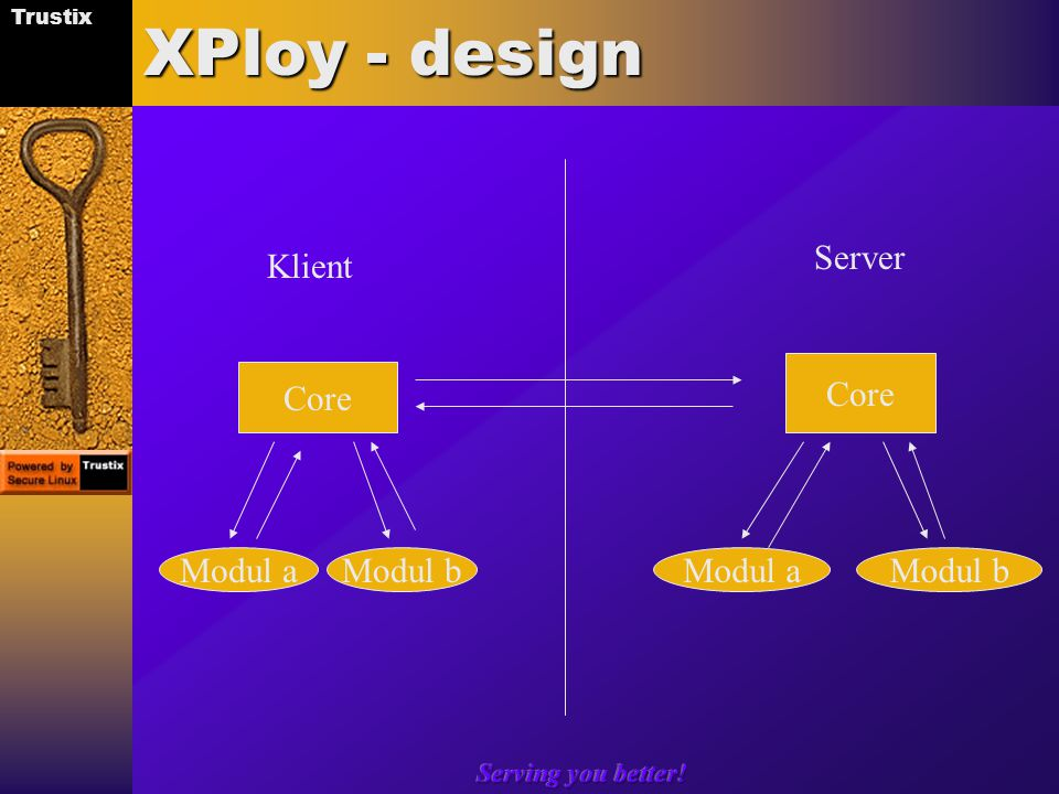 Trustix Serving you better! XPloy - design Core Modul bModul a Modul b Klient Server