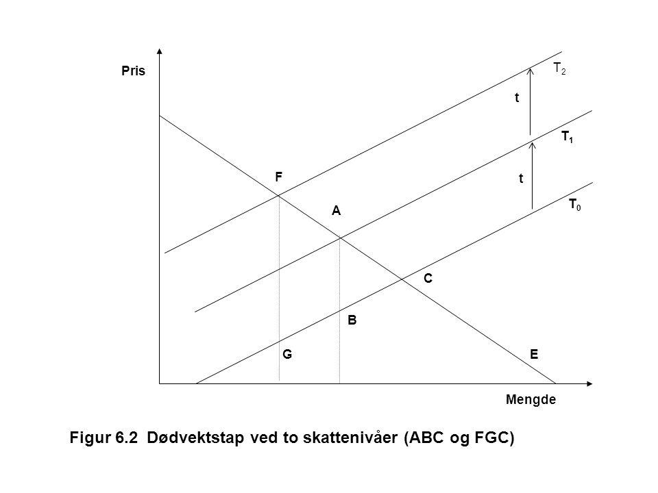B C A G F E T0T0 T1T1 T2T2 Mengde Pris t t Figur 6.2 Dødvektstap ved to skattenivåer (ABC og FGC)