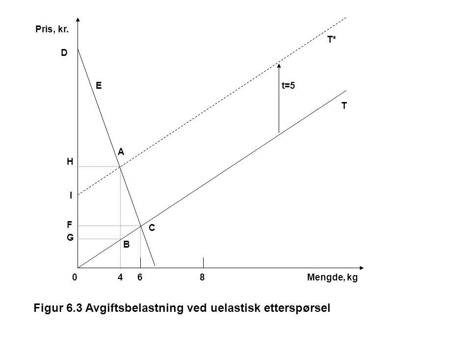 Pris, kr. H 0Mengde, kg T* T E t=5 C B A 864 D F G Figur 6.3 Avgiftsbelastning ved uelastisk etterspørsel I