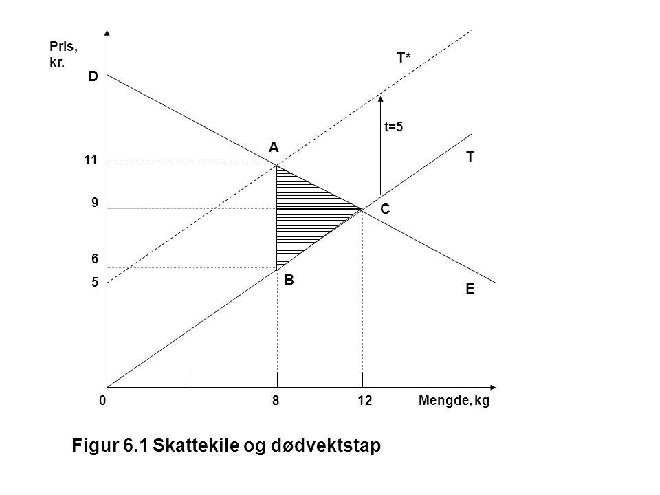 Pris, kr. 11 9 6 5 012Mengde, kg T* T E t=5 C B A 8 Figur 6.1 Skattekile og dødvektstap D
