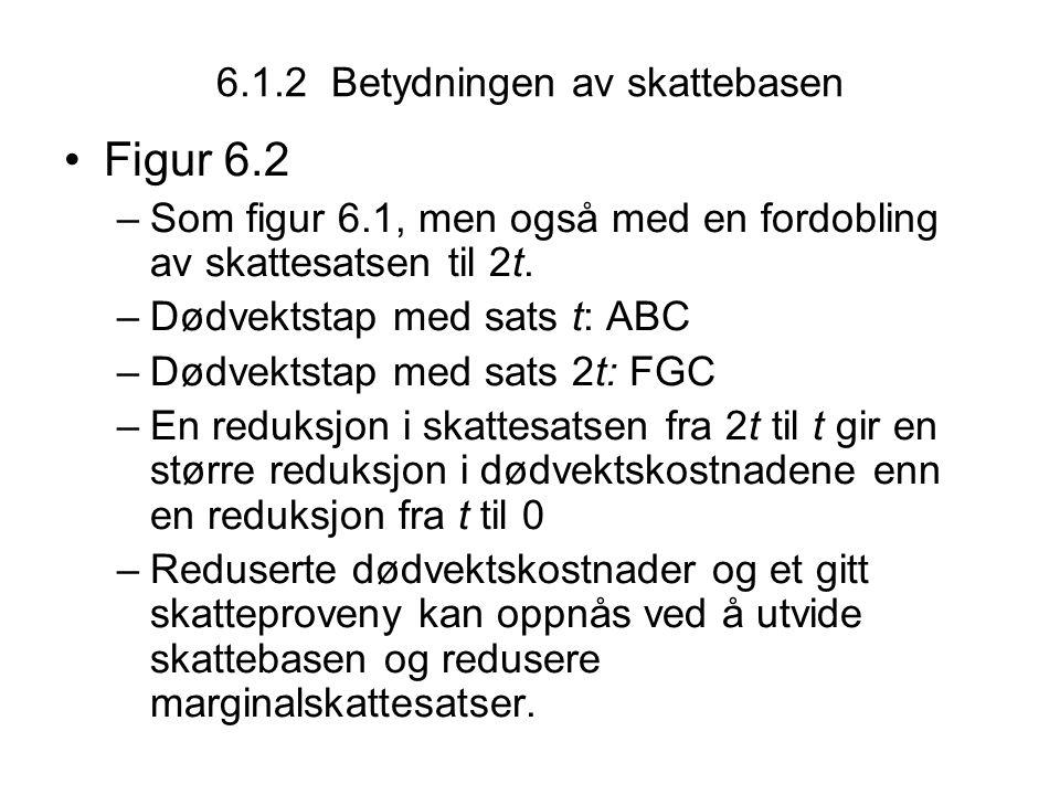 6.1.2 Betydningen av skattebasen Figur 6.2 –Som figur 6.1, men også med en fordobling av skattesatsen til 2t. –Dødvektstap med sats t: ABC –Dødvektsta
