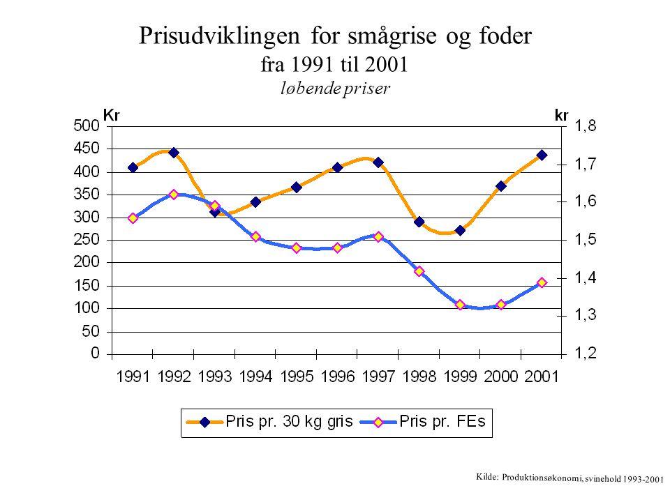Prisudviklingen for smågrise og foder fra 1991 til 2001 løbende priser Kilde: Produktionsøkonomi, svinehold 1993-2001