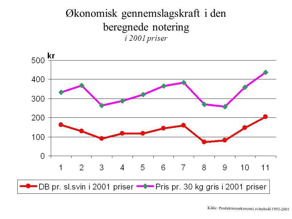 Økonomisk gennemslagskraft i den beregnede notering i 2001 priser Kilde: Produktionsøkonomi, svinehold 1993-2001