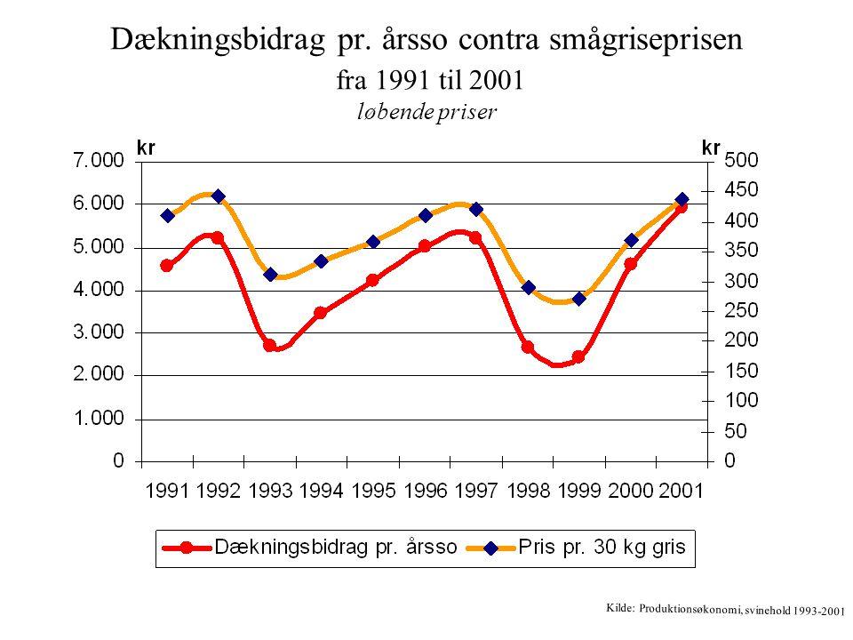 Dækningsbidrag pr. årsso contra smågriseprisen fra 1991 til 2001 løbende priser Kilde: Produktionsøkonomi, svinehold 1993-2001