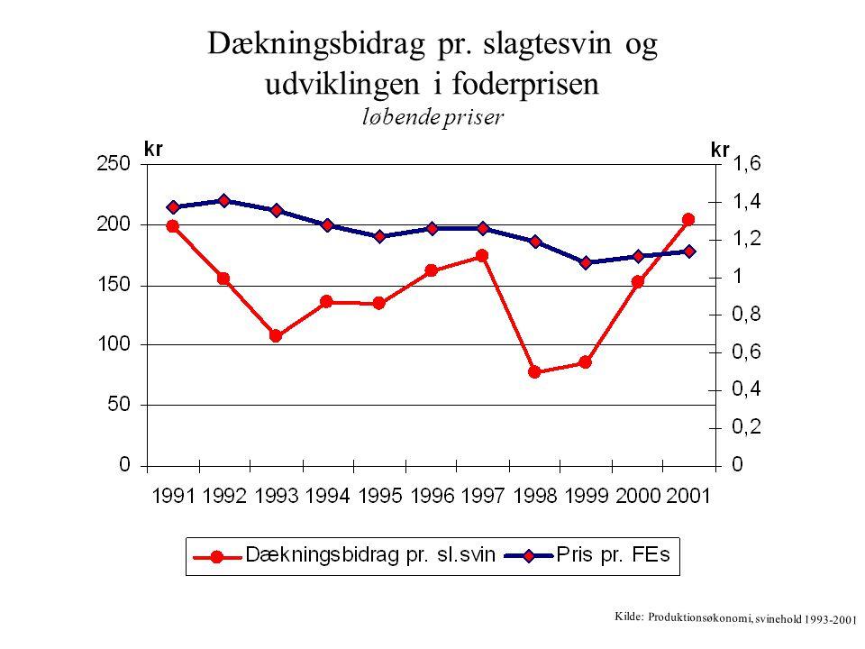 Dækningsbidrag pr. slagtesvin og udviklingen i foderprisen løbende priser Kilde: Produktionsøkonomi, svinehold 1993-2001