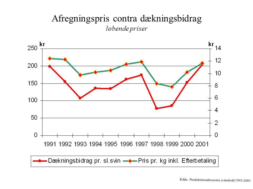 Foderomkostningernes indflydelse på dækningsbidraget i 2001 priser Kilde: Produktionsøkonomi, svinehold 1993-2001