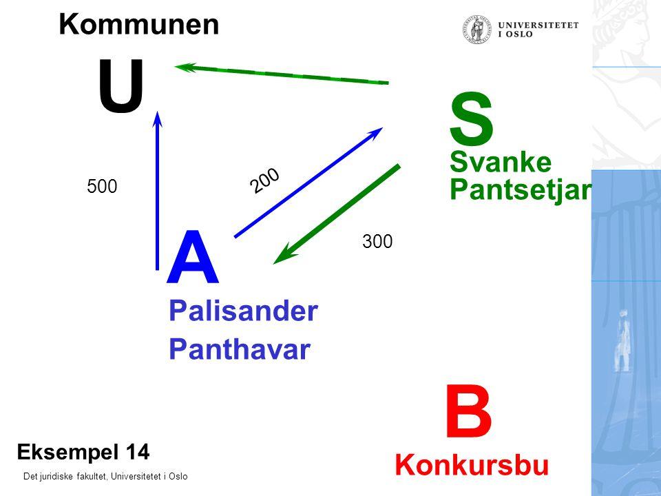 Det juridiske fakultet, Universitetet i Oslo Kommunen Palisander Svanke Eksempel 14 Pantsetjar Panthavar Konkursbu 500 200 300 A S B U