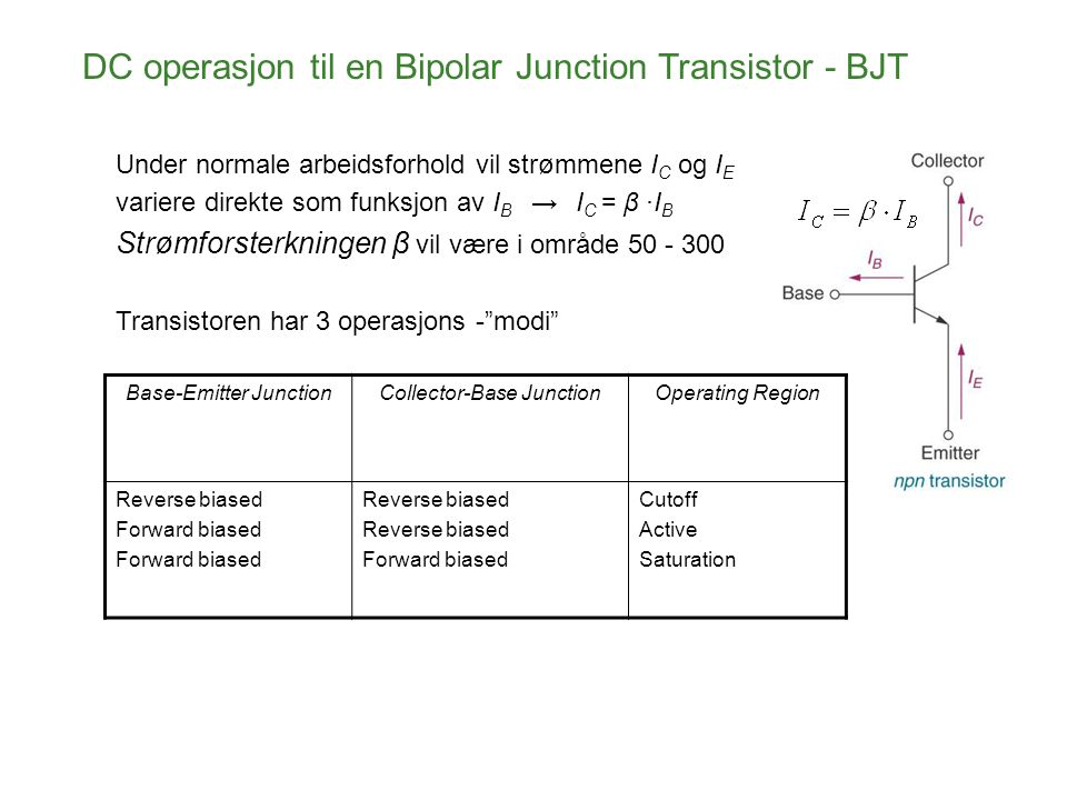 DC operasjon til en Bipolar Junction Transistor - BJT Under normale arbeidsforhold vil strømmene I C og I E variere direkte som funksjon av I B → I C = β ·I B Strømforsterkningen β vil være i område 50 - 300 Base-Emitter JunctionCollector-Base JunctionOperating Region Reverse biased Forward biased Reverse biased Forward biased Cutoff Active Saturation Transistoren har 3 operasjons - modi