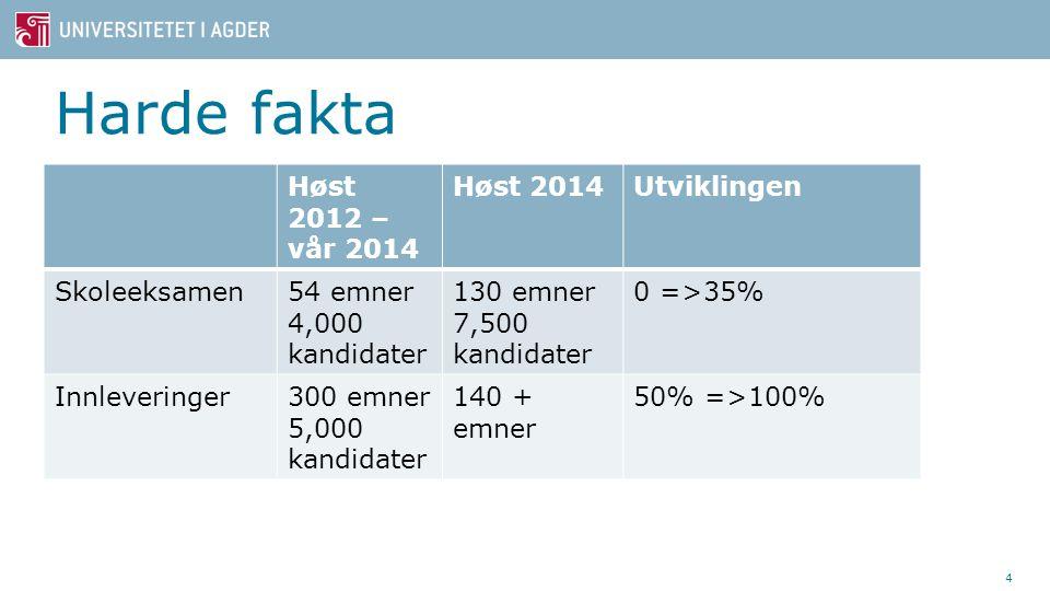 Harde fakta Høst 2012 – vår 2014 Høst 2014Utviklingen Skoleeksamen54 emner 4,000 kandidater 130 emner 7,500 kandidater 0 =>35% Innleveringer300 emner