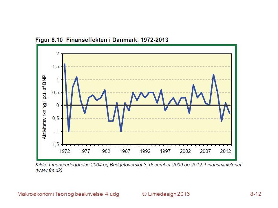 Makroøkonomi Teori og beskrivelse 4.udg. © Limedesign 20138-12