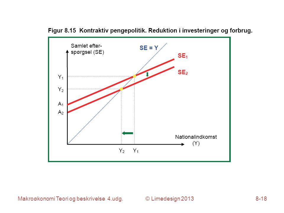 Makroøkonomi Teori og beskrivelse 4.udg. © Limedesign 20138-18