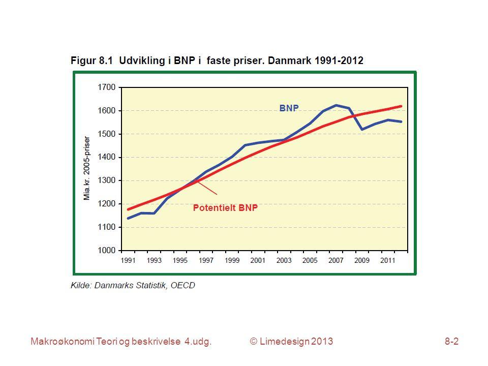 Makroøkonomi Teori og beskrivelse 4.udg. © Limedesign 20138-3