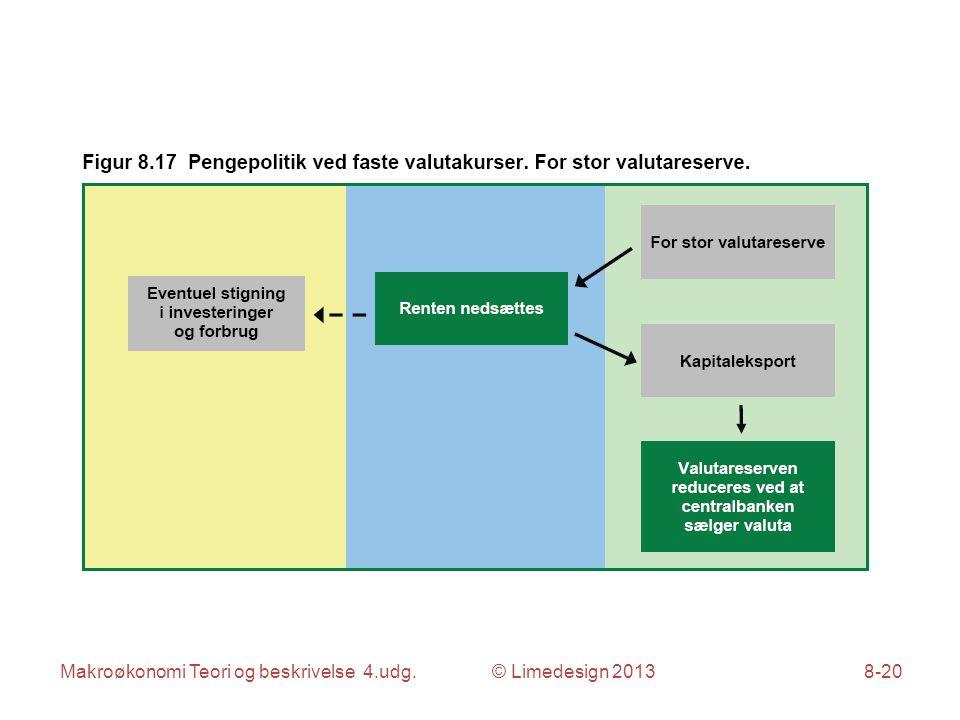Makroøkonomi Teori og beskrivelse 4.udg. © Limedesign 20138-20