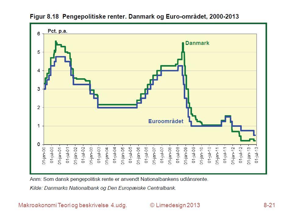 Makroøkonomi Teori og beskrivelse 4.udg. © Limedesign 20138-21