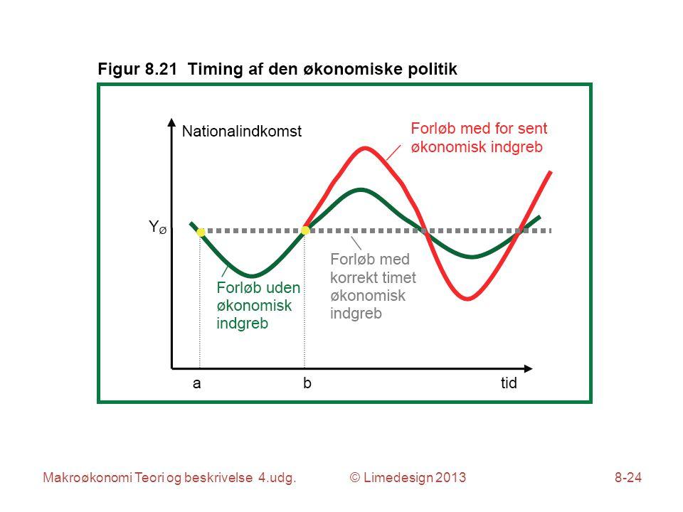 Makroøkonomi Teori og beskrivelse 4.udg. © Limedesign 20138-24