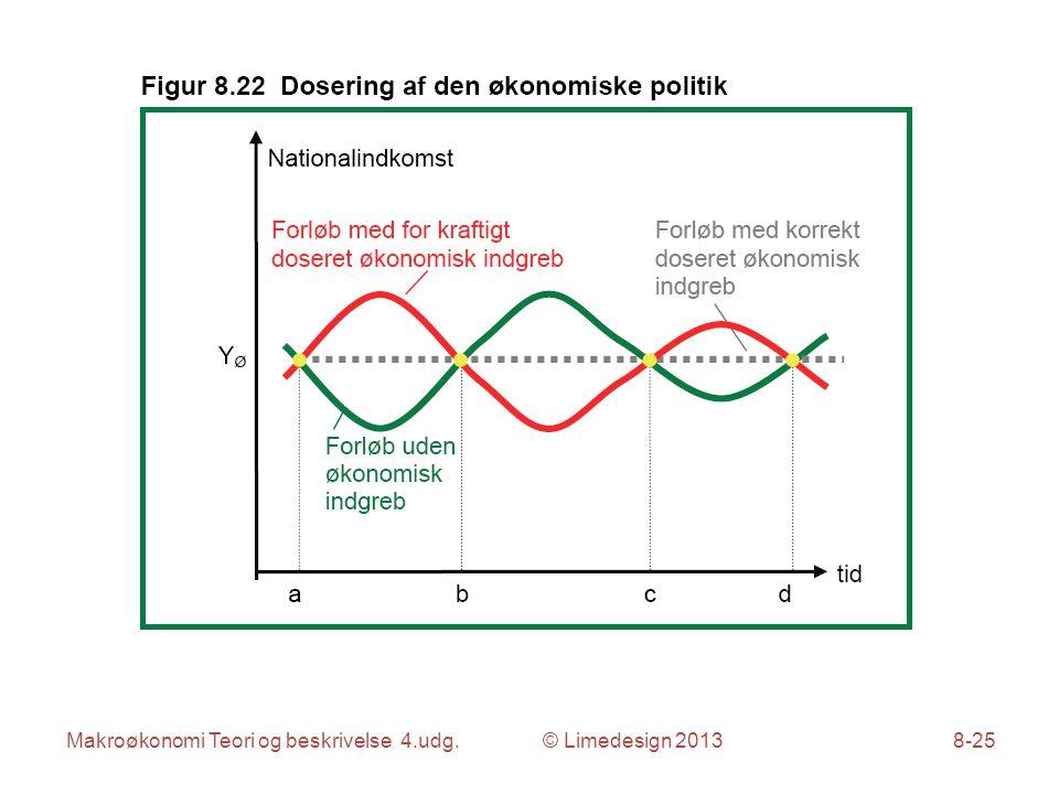 Makroøkonomi Teori og beskrivelse 4.udg. © Limedesign 20138-25