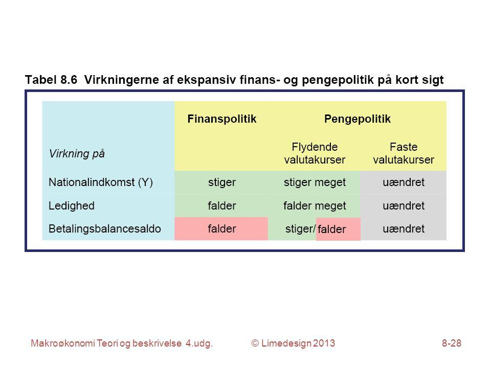 Makroøkonomi Teori og beskrivelse 4.udg. © Limedesign 20138-28