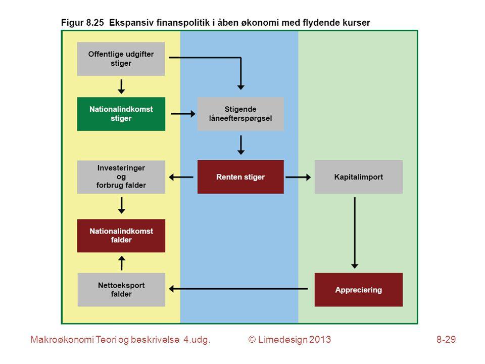 Makroøkonomi Teori og beskrivelse 4.udg. © Limedesign 20138-29