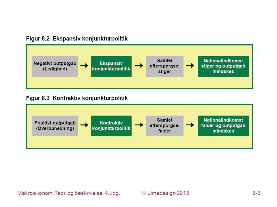 Makroøkonomi Teori og beskrivelse 4.udg. © Limedesign 20138-4