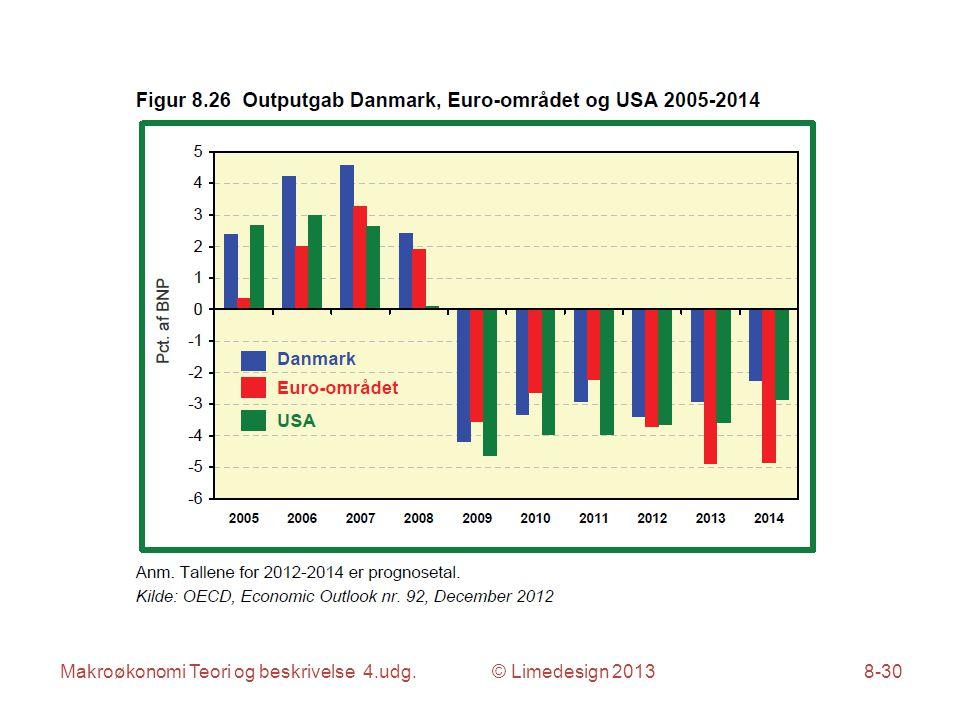 Makroøkonomi Teori og beskrivelse 4.udg. © Limedesign 20138-30