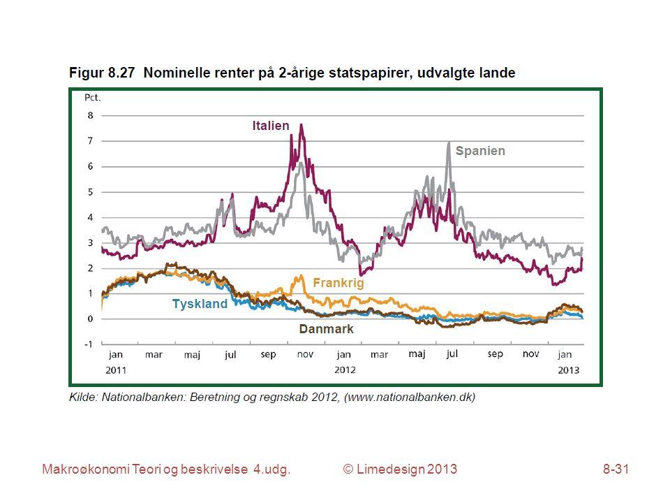 Makroøkonomi Teori og beskrivelse 4.udg. © Limedesign 20138-31