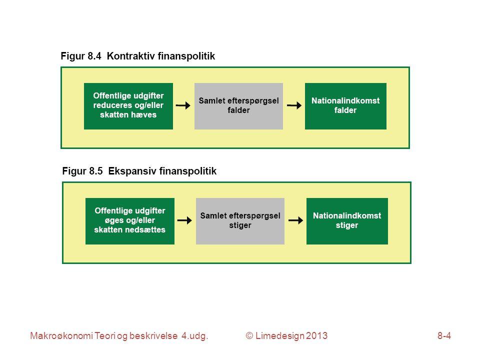 Makroøkonomi Teori og beskrivelse 4.udg. © Limedesign 20138-15