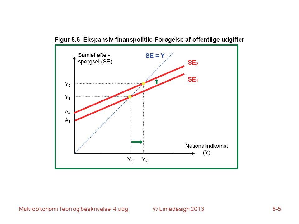 Makroøkonomi Teori og beskrivelse 4.udg. © Limedesign 20138-16