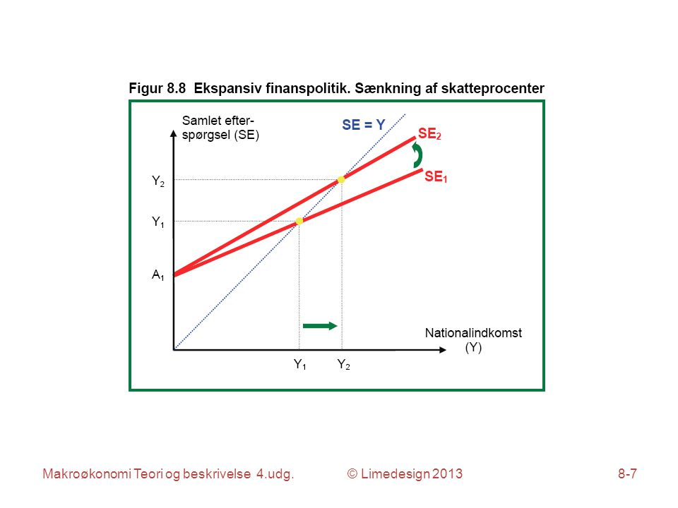Makroøkonomi Teori og beskrivelse 4.udg. © Limedesign 20138-8